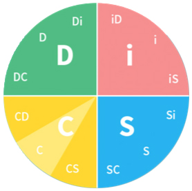 Why Everything DiSC Map