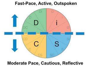 DiSC Style Tendencies Horizontal Pace