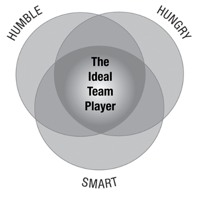 Ideal Team Player - Lencioni