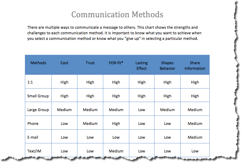 Bishop House Leadership KnowledgeBase Communication Methods