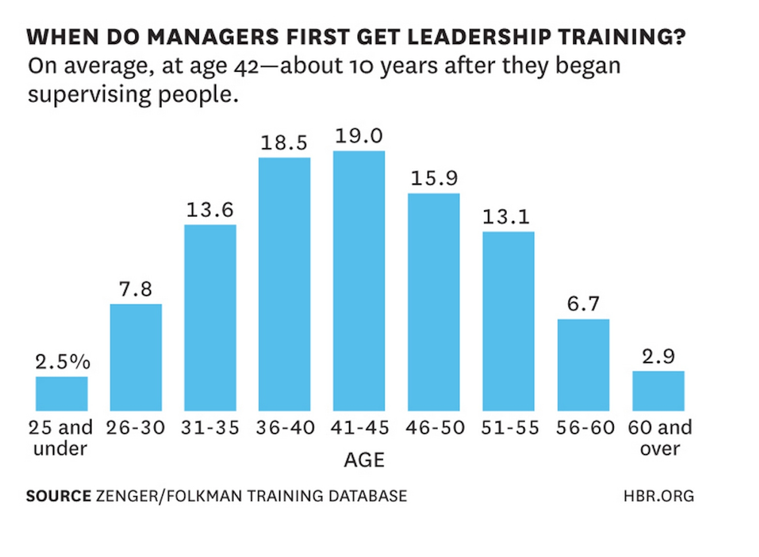 Communication on this topic: How to Get Management Training, how-to-get-management-training/