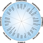 Everything DiSC 363 for Leaders Diagram