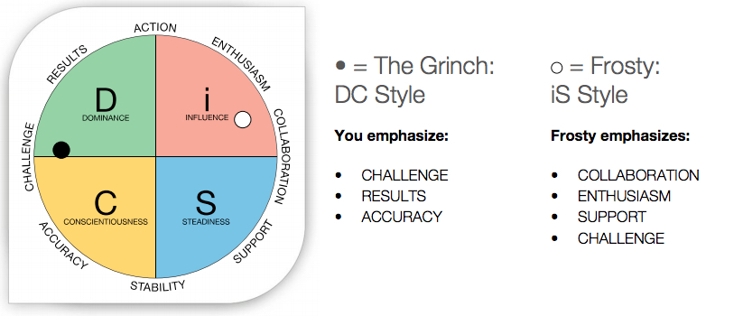 Grinch and Frosty - DiSC Map
