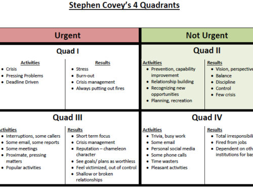 How to Get Better at Achieving Your Long-Term Goals: Covey's 4 Quadrants Productivity Tool